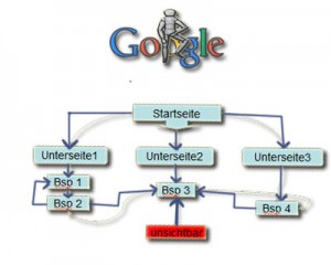 interne Links SEO Regeln