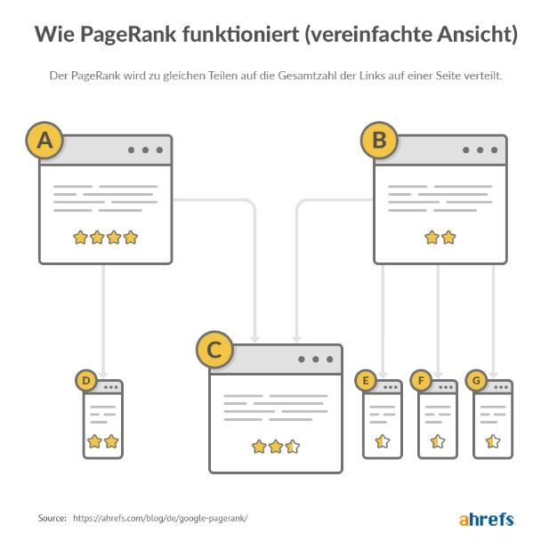 pagerank verteilen intern