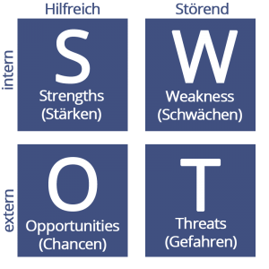 SWOT Analyse Definition SEO
