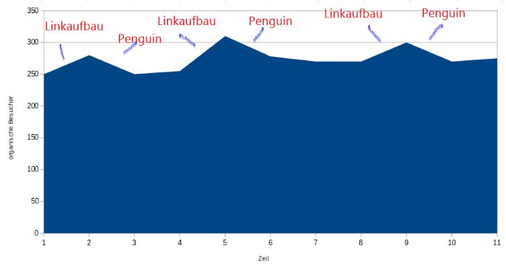 Penguin Strafe heute Diagramm