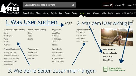 Beispiel Website Struktur
