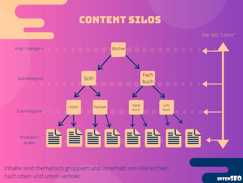 Website-Struktur: Content-Silos