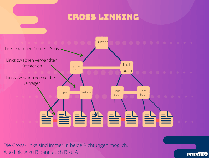 Website-Struktur: Cross-Linking