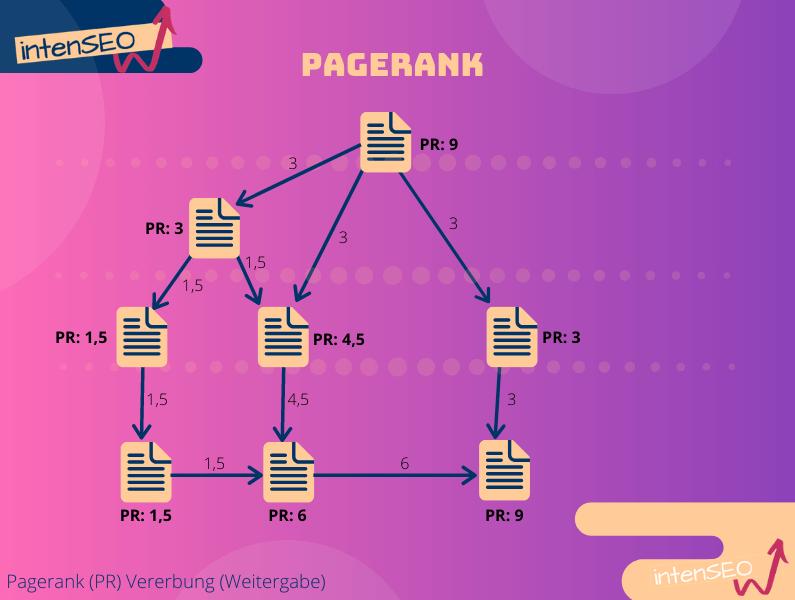 Verteilung des Google Pagerank