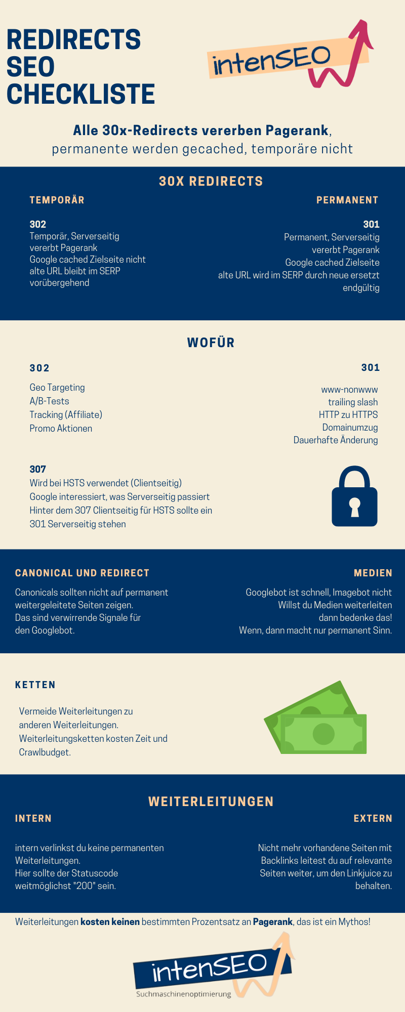 Weiterleitungen: Redirect-Checkliste-Infografik